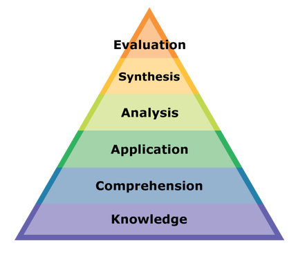 Blooms Taxonomy Cardinal Directions and the Compass Grade 2 – Formal Assessment
